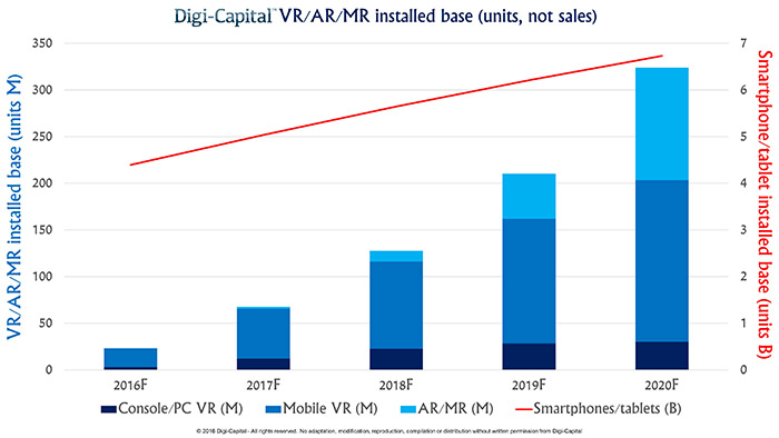 Digi-Capital-ARVR-Installed-base
