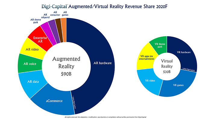 Digi-Capital-ARVR-Sector-Forecast-2020